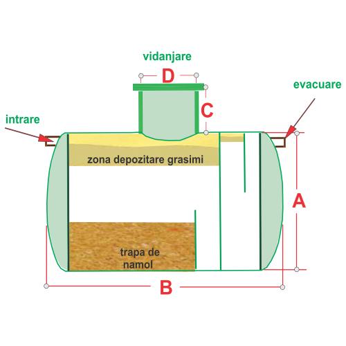 Separator grăsimi 1000 litri polipropilenă