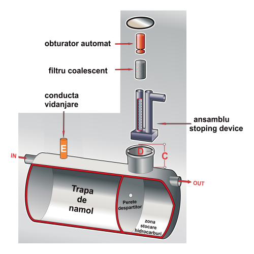 Separator hidrocarburi 1.500 litri clasa 1 poliesteri